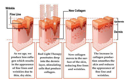 Skin benefits for Red Light Therapy